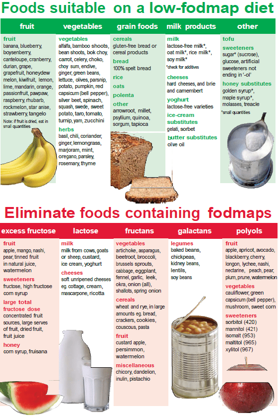 Printable List Of Low Acid Foods