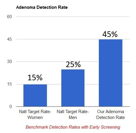 Adenoma detection rate